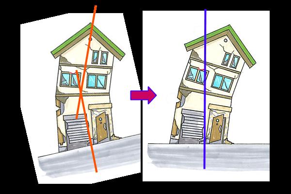 家を身体に見立てたときに、家の傾きは身体の傾きに相当します。身体の中心軸が歪んでしまうことで、歪みによる負担のしわ寄せが症状として身体の表面に現れてきます