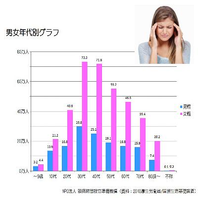 30代女性の5人に1人は偏頭痛