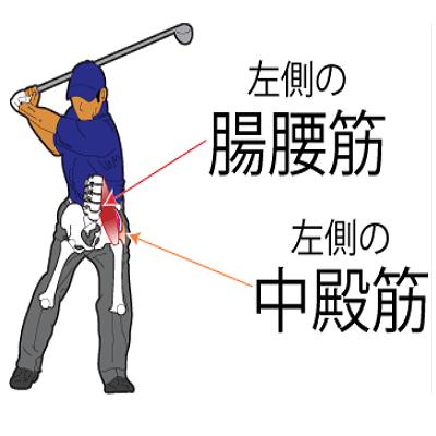 ゴルフによる疲労蓄積